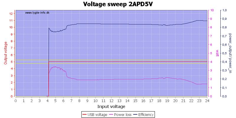 Voltage%20sweep%202APD5V