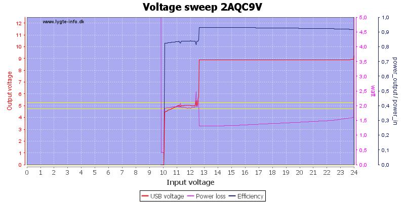 Voltage%20sweep%202AQC9V