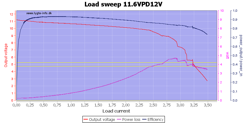 Load%20sweep%2011.6VPD12V