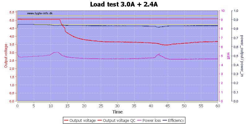 Load%20test%203.0A