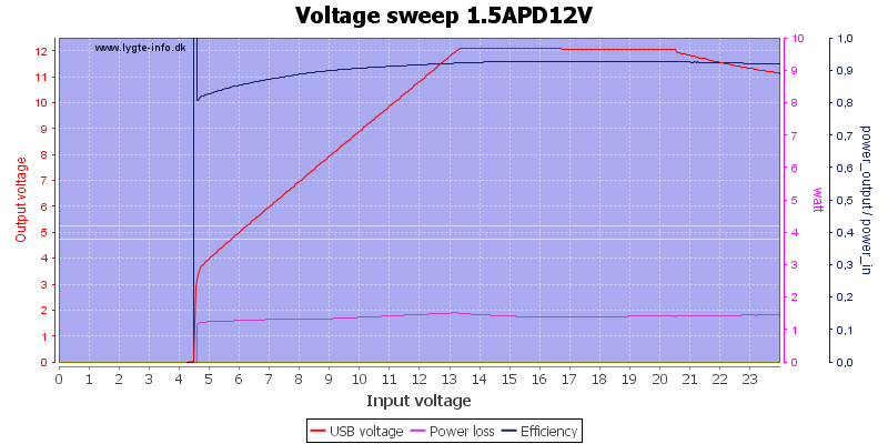 Voltage%20sweep%201.5APD12V