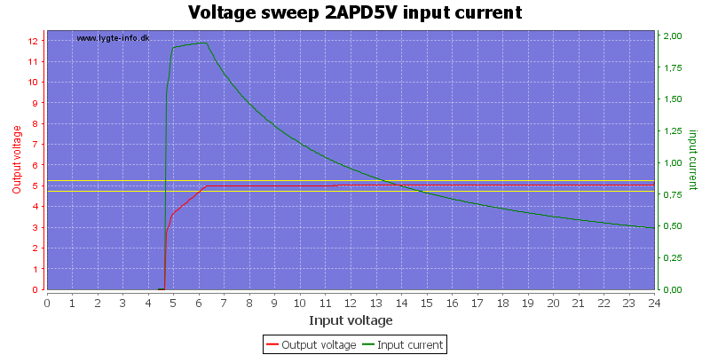 Voltage%20sweep%202APD5V%20input%20current
