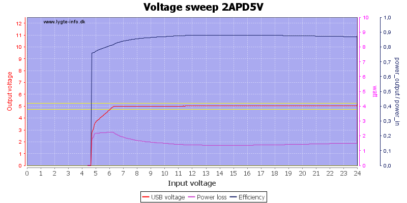 Voltage%20sweep%202APD5V