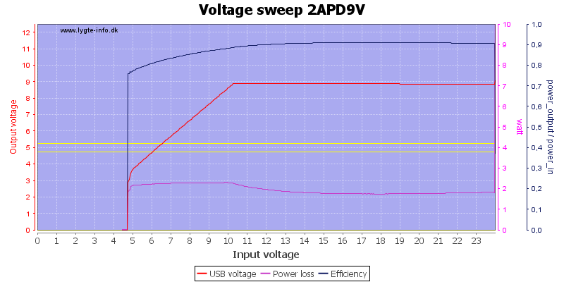 Voltage%20sweep%202APD9V
