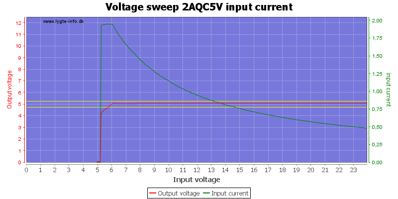 Voltage%20sweep%202AQC5V%20input%20current