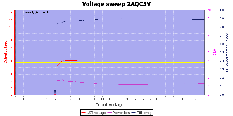 Voltage%20sweep%202AQC5V