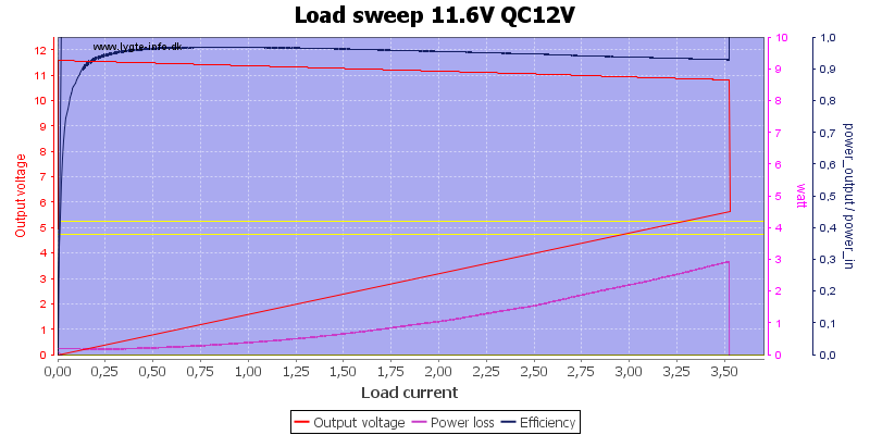 Load%20sweep%2011.6V%20QC12V