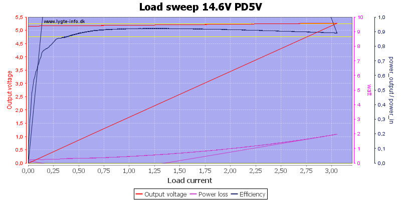 Load%20sweep%2014.6V%20PD5V