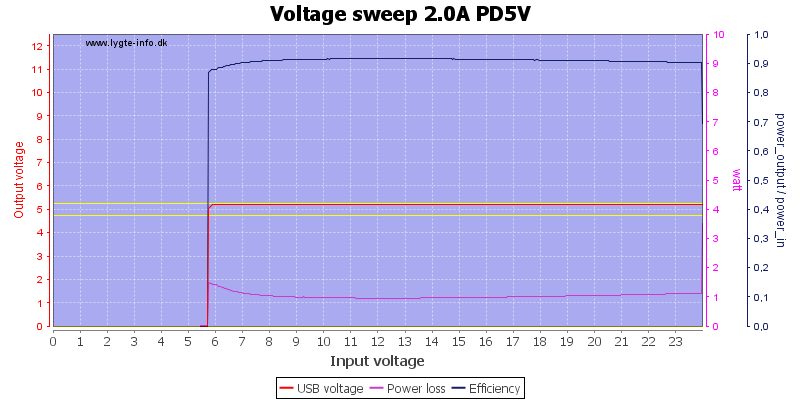 Voltage%20sweep%202.0A%20PD5V
