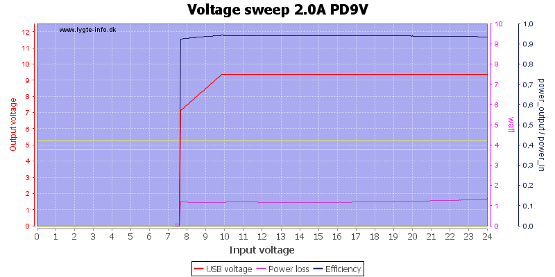 Voltage%20sweep%202.0A%20PD9V