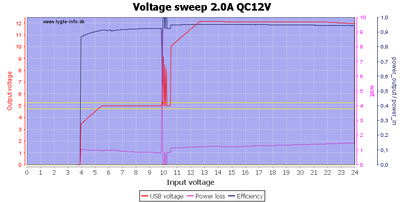Voltage%20sweep%202.0A%20QC12V