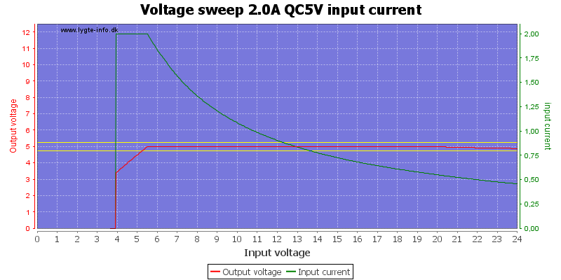Voltage%20sweep%202.0A%20QC5V%20input%20current
