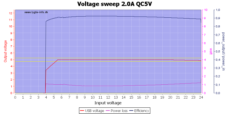 Voltage%20sweep%202.0A%20QC5V