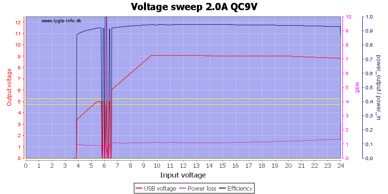 Voltage%20sweep%202.0A%20QC9V