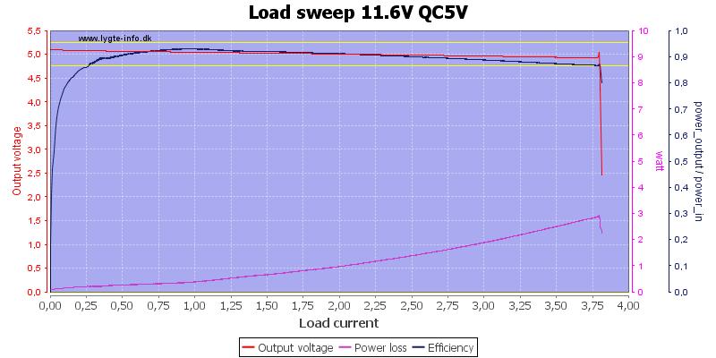 Load%20sweep%2011.6V%20QC5V