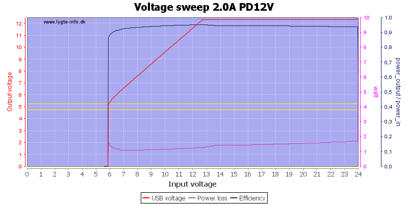 Voltage%20sweep%202.0A%20PD12V