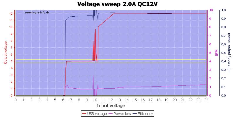 Voltage%20sweep%202.0A%20QC12V