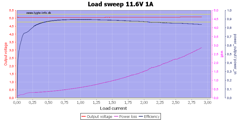 Load%20sweep%2011.6V%201A