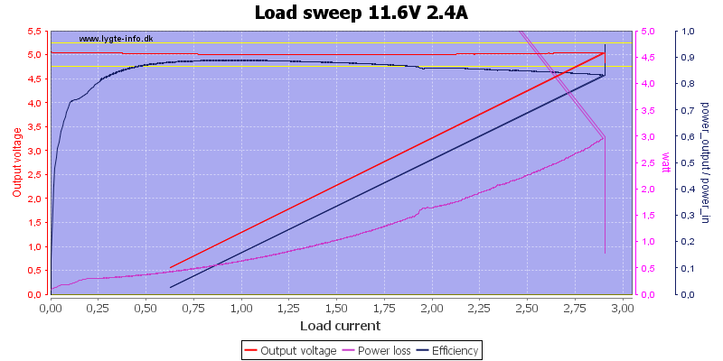 Load%20sweep%2011.6V%202.4A
