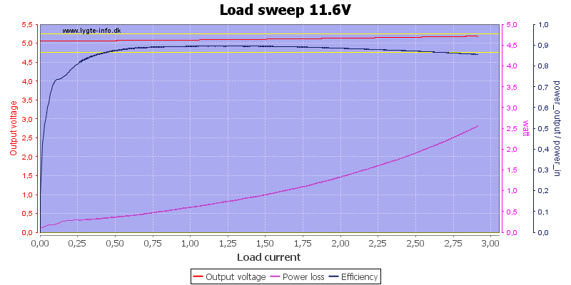 Load%20sweep%2011.6V