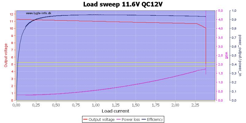 Load%20sweep%2011.6V%20QC12V
