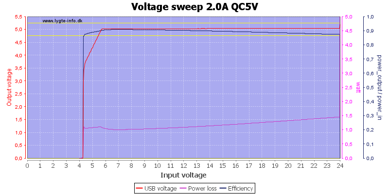 Voltage%20sweep%202.0A%20QC5V