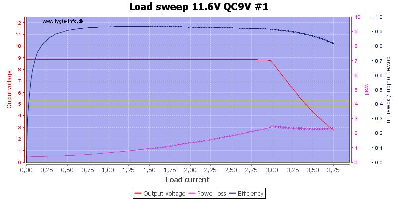 Load%20sweep%2011.6V%20QC9V%20%231