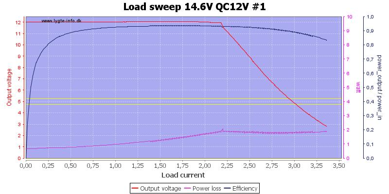 Load%20sweep%2014.6V%20QC12V%20%231