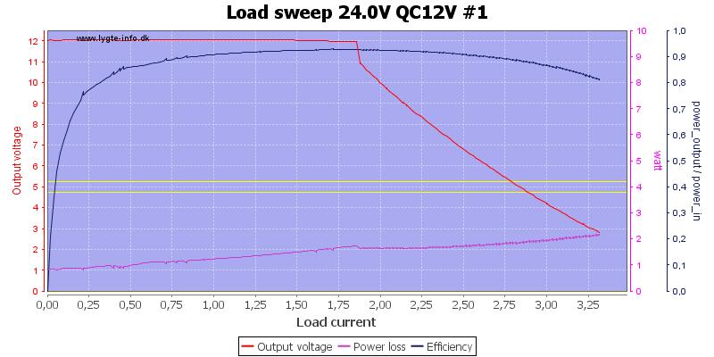 Load%20sweep%2024.0V%20QC12V%20%231