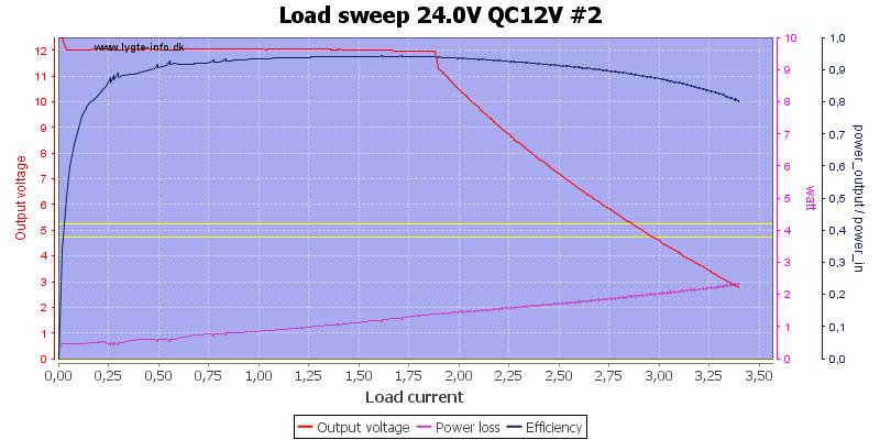 Load%20sweep%2024.0V%20QC12V%20%232