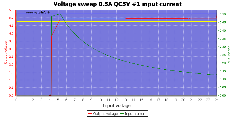 Voltage%20sweep%200.5A%20QC5V%20%231%20input%20current