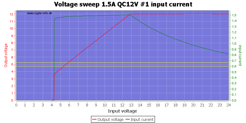 Voltage%20sweep%201.5A%20QC12V%20%231%20input%20current