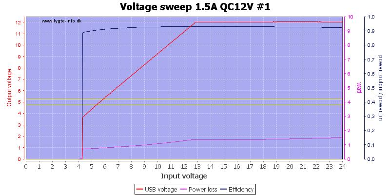 Voltage%20sweep%201.5A%20QC12V%20%231