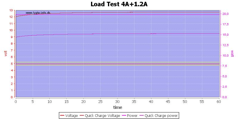Load%20Test%204A%2B1.2A%20load%20test