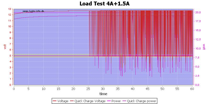 Load%20Test%204A%2B1.5A%20load%20test