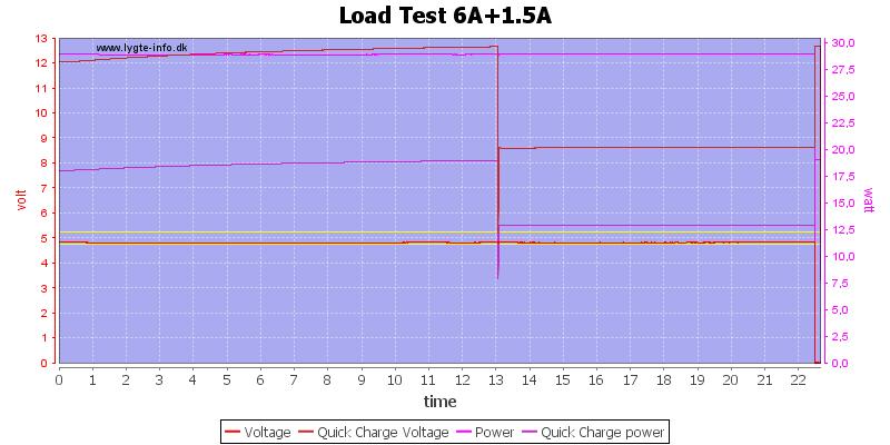 Load%20Test%206A%2B1.5A%20load%20test
