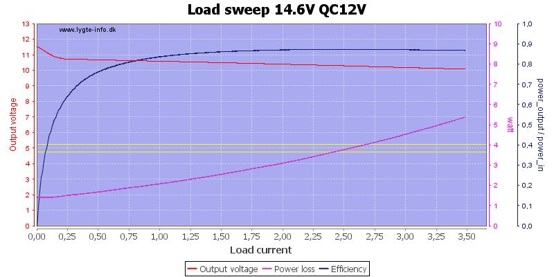 Load%20sweep%2014.6V%20QC12V