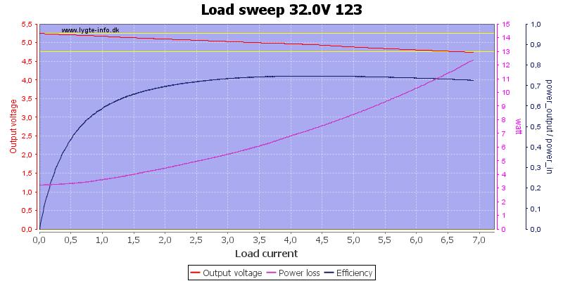 Load%20sweep%2032.0V%20123