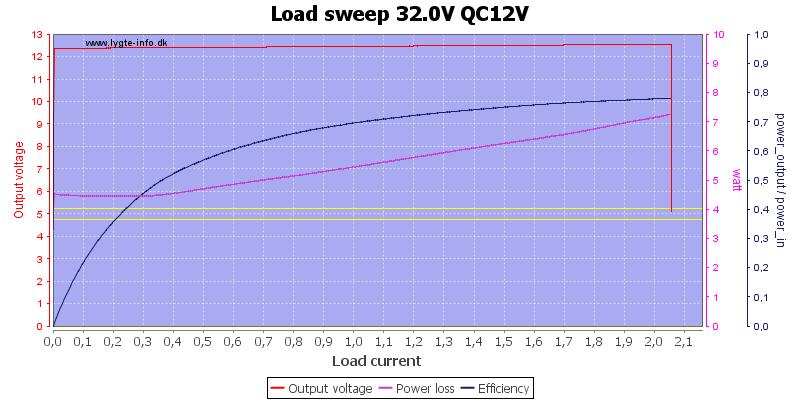 Load%20sweep%2032.0V%20QC12V