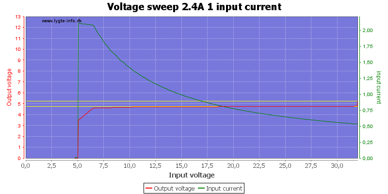 Voltage%20sweep%202.4A%201%20input%20current