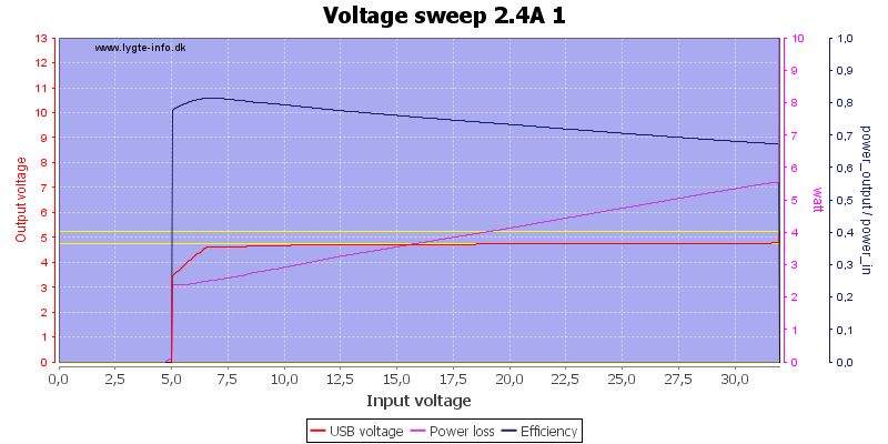 Voltage%20sweep%202.4A%201
