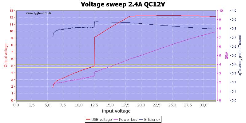 Voltage%20sweep%202.4A%20QC12V