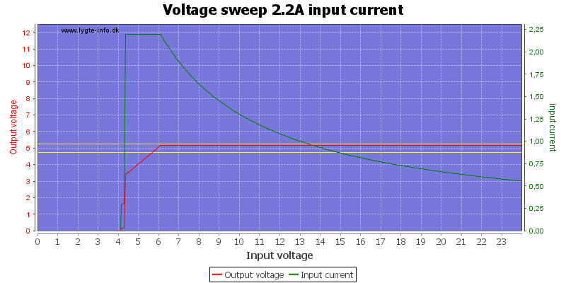 Voltage%20sweep%202.2A%20input%20current