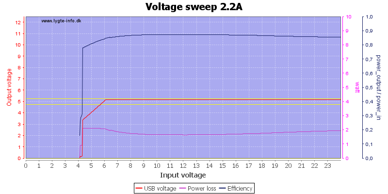 Voltage%20sweep%202.2A