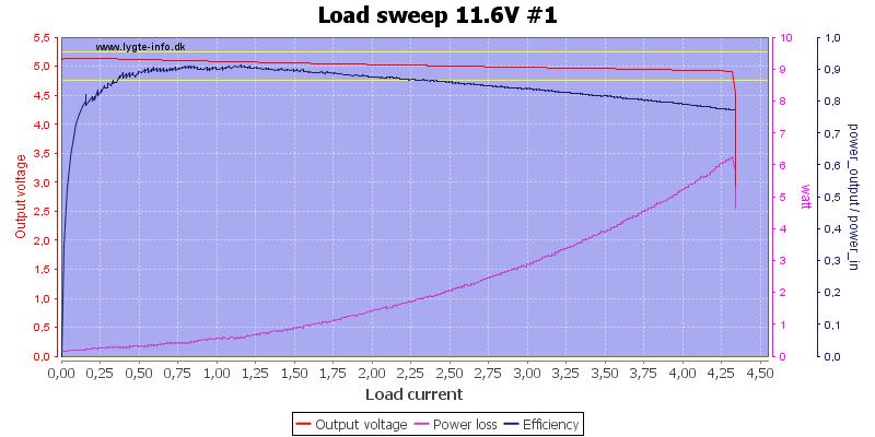 Load%20sweep%2011.6V%20%231