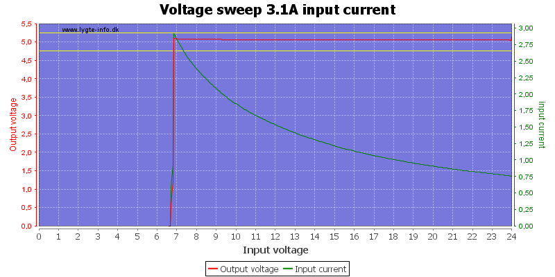 Voltage%20sweep%203.1A%20input%20current