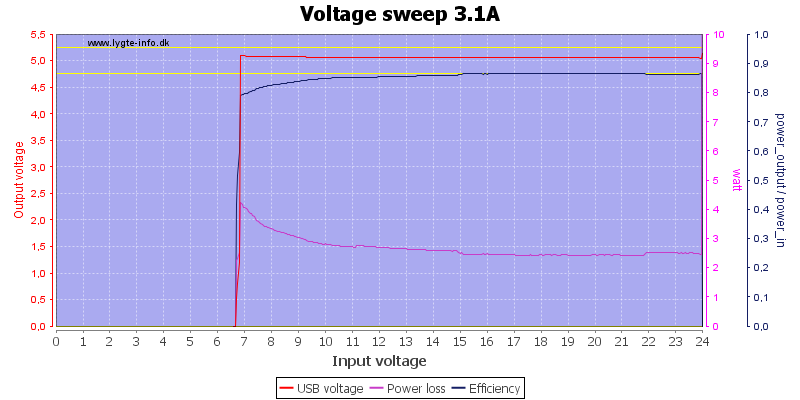 Voltage%20sweep%203.1A