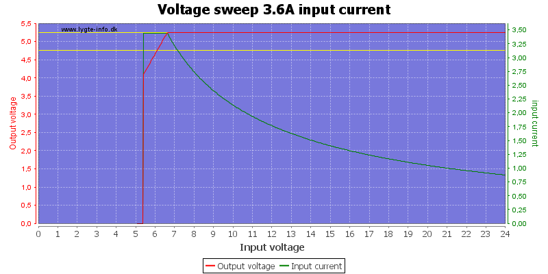 Voltage%20sweep%203.6A%20input%20current