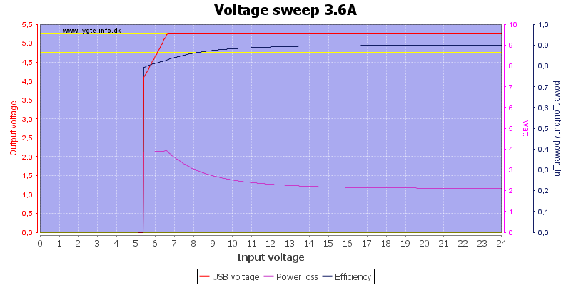 Voltage%20sweep%203.6A