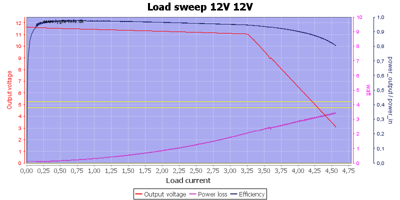 Load%20sweep%2012V%2012V